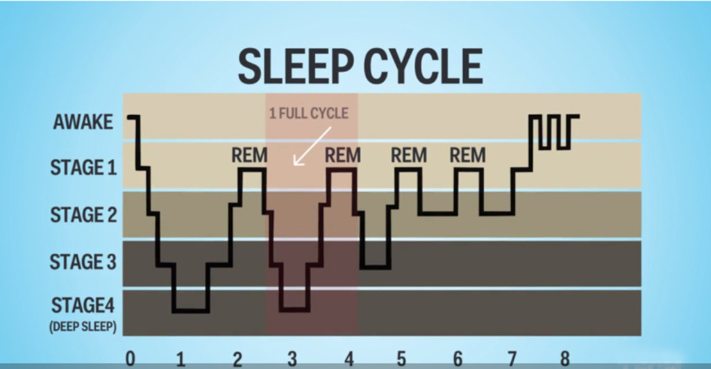 Sleeping better - sleep stages